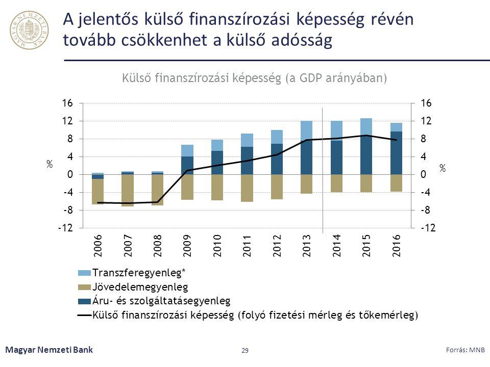 A jelentős külső finanszírozási képesség révén tovább csökkenhet a külső adósság Magyar Nemzeti Bank 29 Forrás: MNB Külső finanszírozási képesség (a G