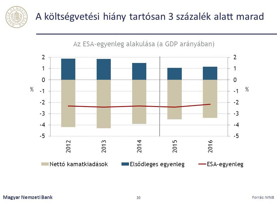 A költségvetési hiány tartósan 3 százalék alatt marad Magyar Nemzeti Bank 30 Forrás: MNB Az ESA-egyenleg alakulása (a GDP arányában)