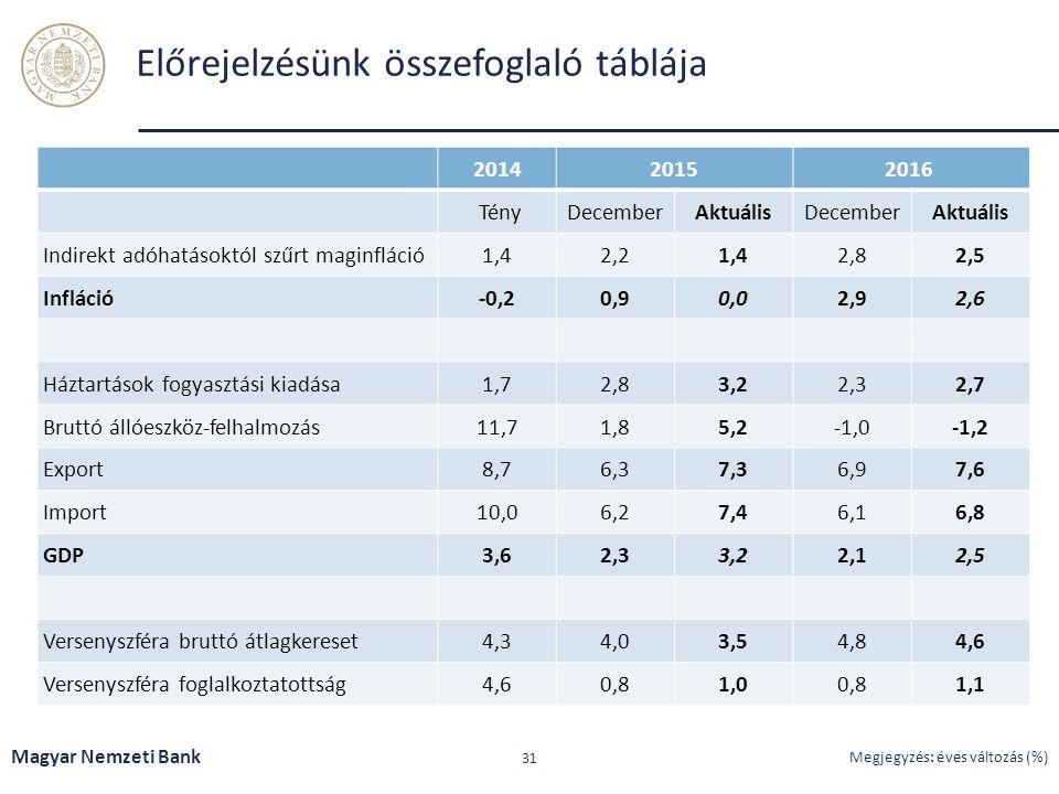 Előrejelzésünk összefoglaló táblája Magyar Nemzeti Bank 31 Megjegyzés: éves változás (%) 201420152016 TényDecemberAktuálisDecemberAktuális Indirekt ad
