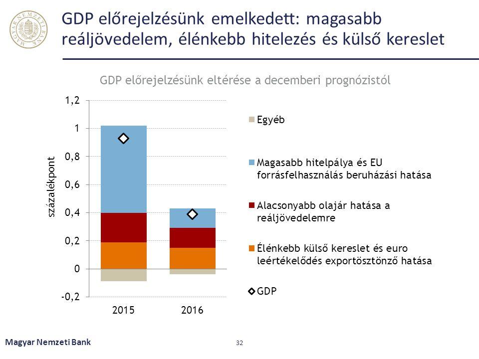 GDP előrejelzésünk emelkedett: magasabb reáljövedelem, élénkebb hitelezés és külső kereslet Magyar Nemzeti Bank 32 GDP előrejelzésünk eltérése a decem