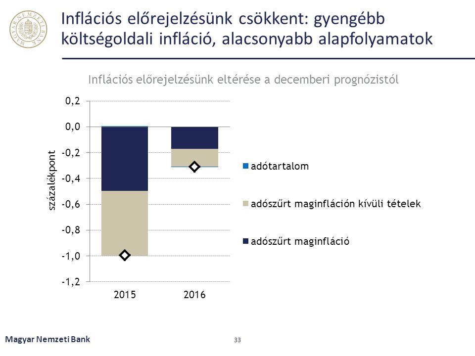Inflációs előrejelzésünk csökkent: gyengébb költségoldali infláció, alacsonyabb alapfolyamatok Magyar Nemzeti Bank 33 Inflációs előrejelzésünk eltérés