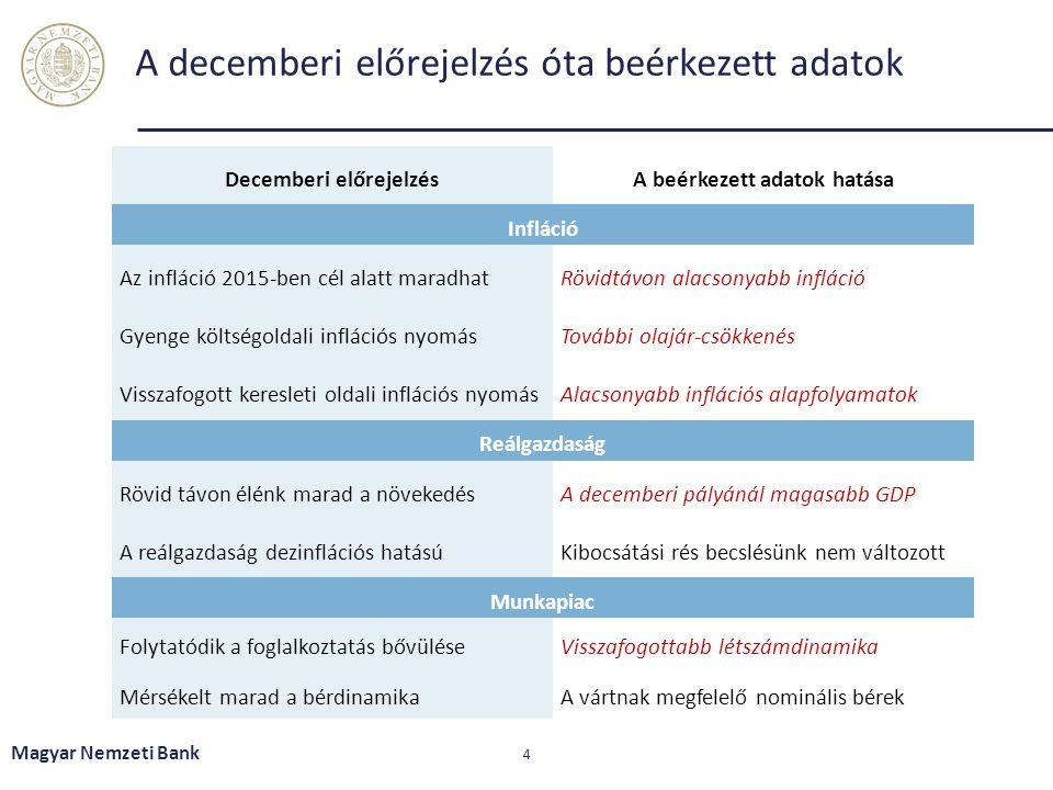 A decemberi előrejelzés óta beérkezett adatok Magyar Nemzeti Bank 4 Decemberi előrejelzésA beérkezett adatok hatása Infláció Az infláció 2015-ben cél