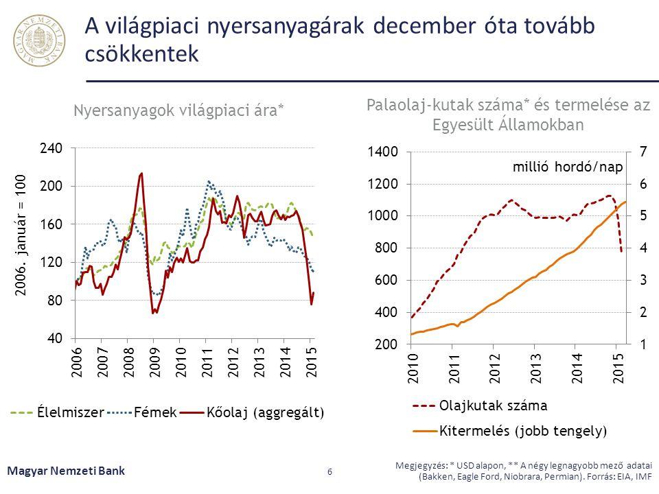 A világpiaci nyersanyagárak december óta tovább csökkentek Magyar Nemzeti Bank 6 Megjegyzés: * USD alapon, ** A négy legnagyobb mező adatai (Bakken, E