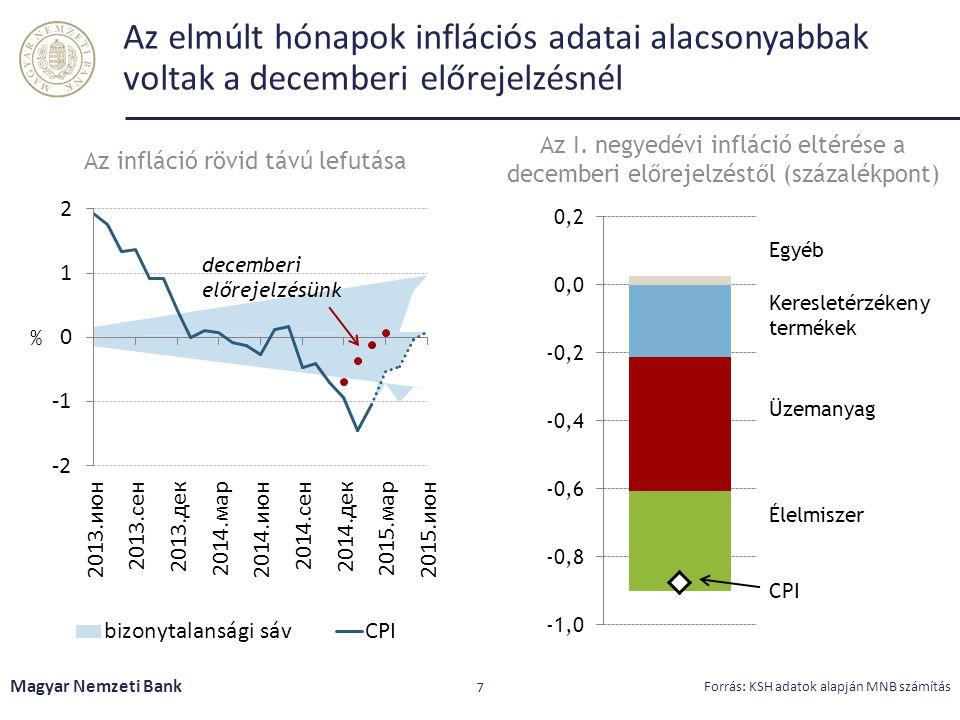 Az inflációs alapfolyamatok élénkülő kereslet mellett is stabilan alakultak Magyar Nemzeti Bank 8 Forrás: KSH adatok alapján MNB számítás Az inflációs alapmutatók alakulása (éves változás) Az inflációs alapfolyamatot megragadó mutatók sávja (évesített havi változás)