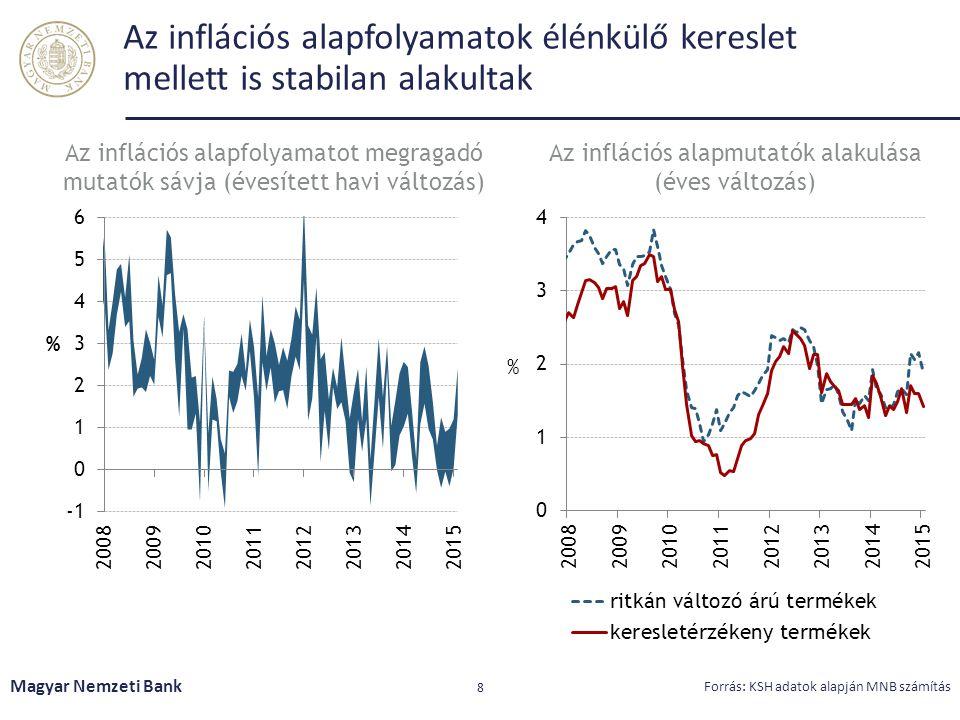 Az inflációs alapfolyamatok élénkülő kereslet mellett is stabilan alakultak Magyar Nemzeti Bank 8 Forrás: KSH adatok alapján MNB számítás Az inflációs