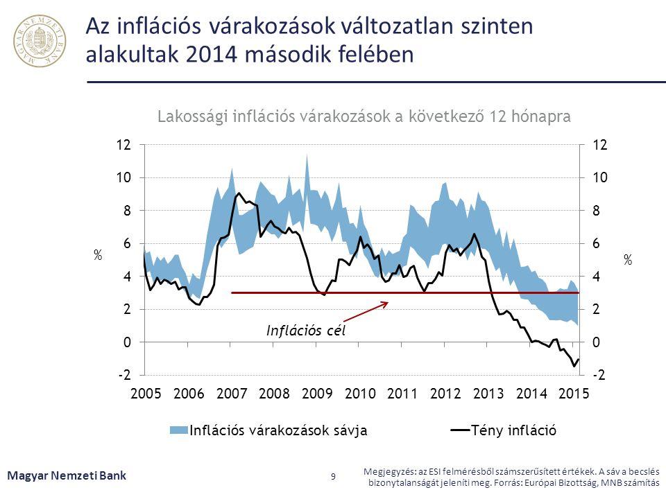 Az inflációs várakozások változatlan szinten alakultak 2014 második felében Magyar Nemzeti Bank 9 Megjegyzés: az ESI felmérésből számszerűsített érték