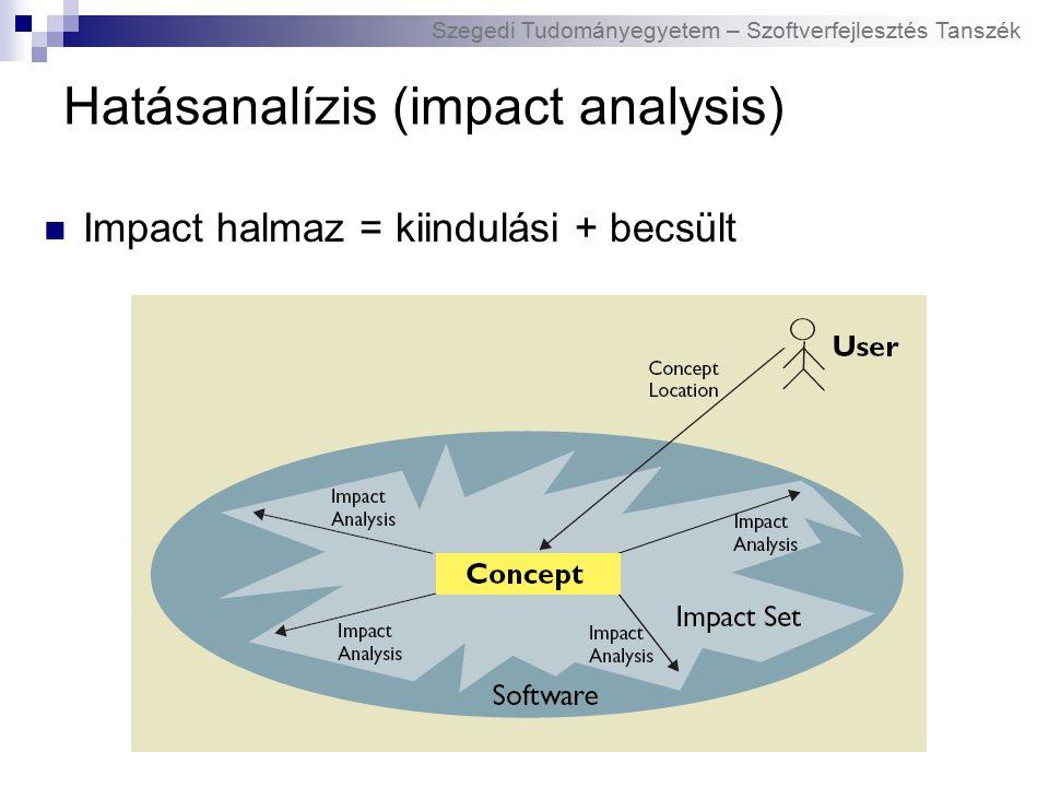 Szegedi Tudományegyetem – Szoftverfejlesztés Tanszék Impact halmaz = kiindulási + becsült Hatásanalízis (impact analysis)