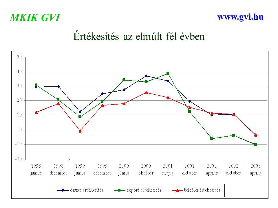 Értékesítés az elmúlt fél évben MKIK GVI www.gvi.hu