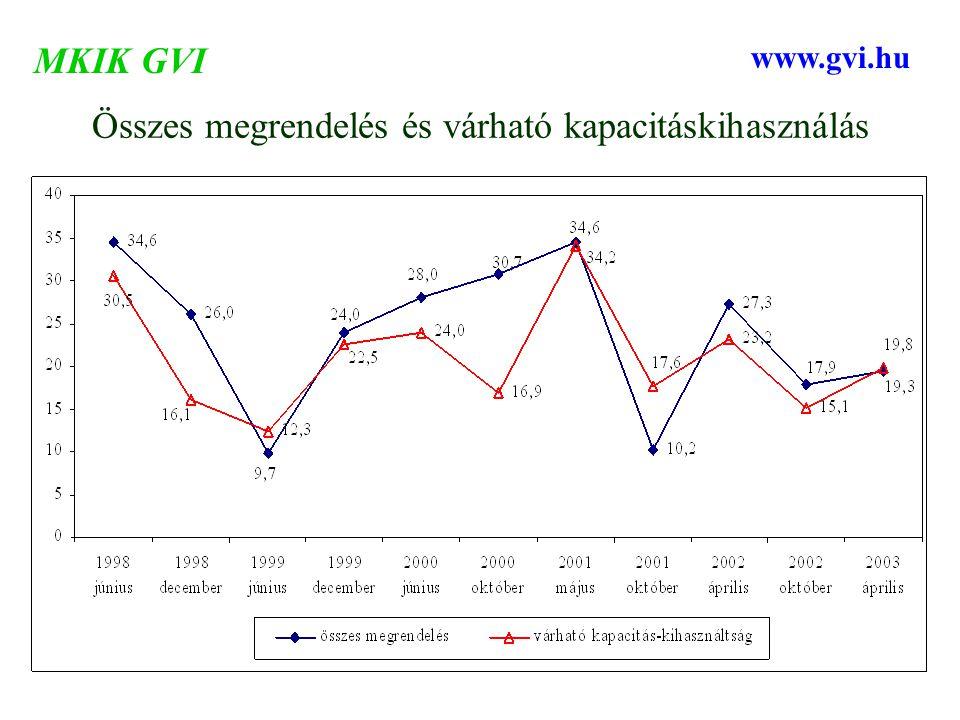 Összes megrendelés és várható kapacitáskihasználás MKIK GVI www.gvi.hu