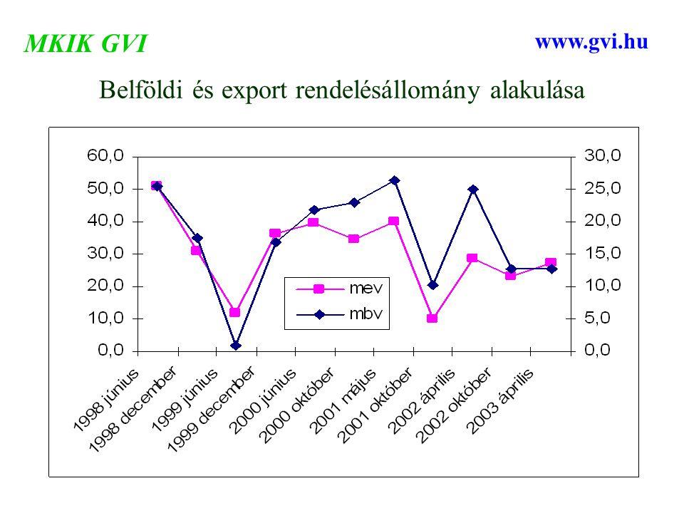 Belföldi és export rendelésállomány alakulása MKIK GVI www.gvi.hu