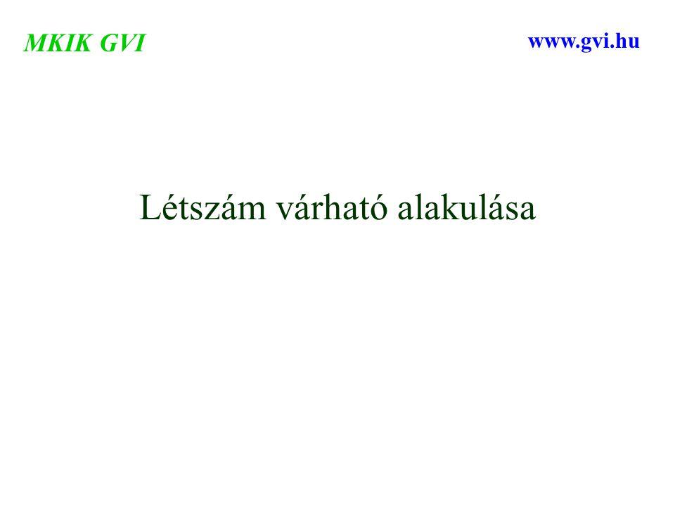 Létszám várható alakulása MKIK GVI www.gvi.hu