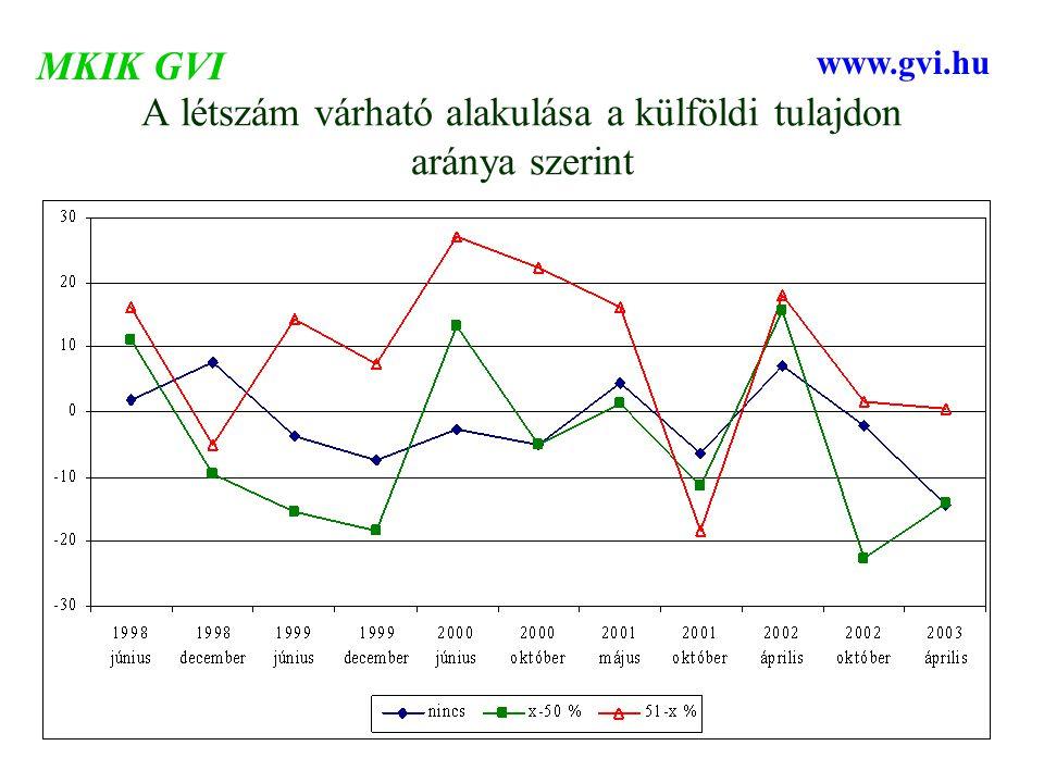 A létszám várható alakulása a külföldi tulajdon aránya szerint MKIK GVI www.gvi.hu