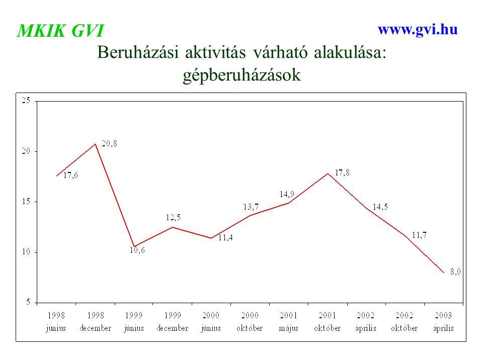 Beruházási aktivitás várható alakulása: gépberuházások MKIK GVI www.gvi.hu