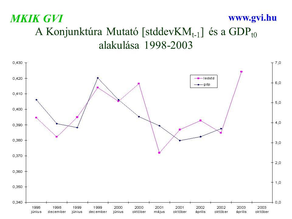 A Konjunktúra Mutató [stddevKM t-1 ] és a GDP t0 alakulása 1998-2003 MKIK GVI www.gvi.hu