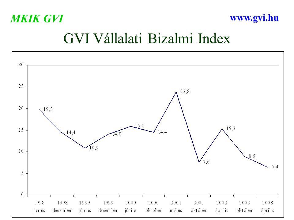 GVI Vállalati Bizalmi Index MKIK GVI www.gvi.hu