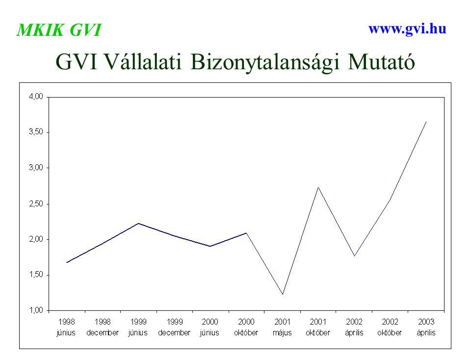 GVI Vállalati Bizonytalansági Mutató MKIK GVI www.gvi.hu