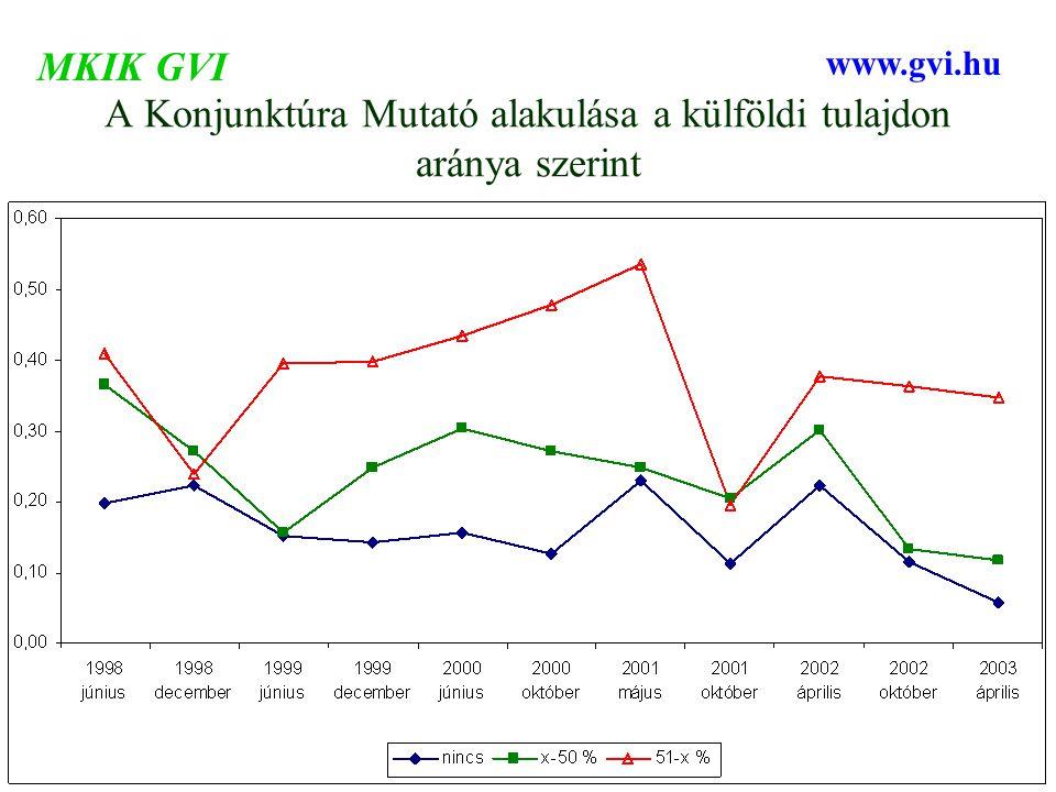 A Konjunktúra Mutató alakulása a külföldi tulajdon aránya szerint MKIK GVI www.gvi.hu