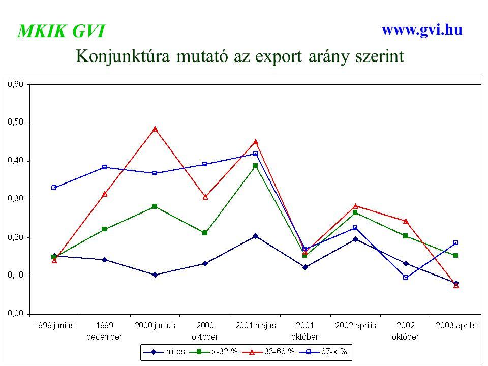 Konjunktúra mutató az export arány szerint MKIK GVI www.gvi.hu