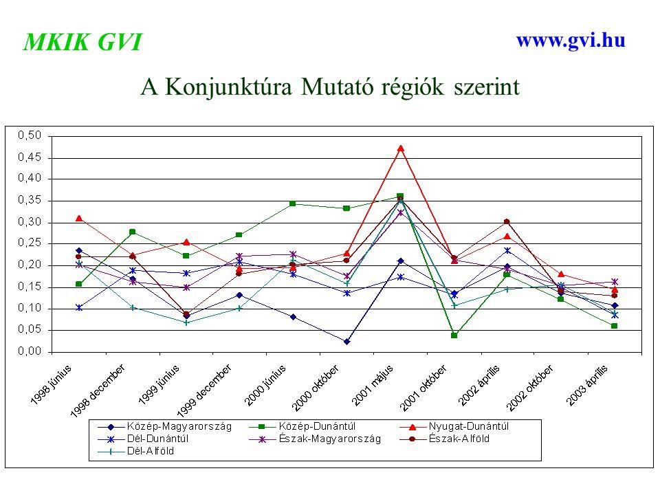 A Konjunktúra Mutató régiók szerint MKIK GVI www.gvi.hu
