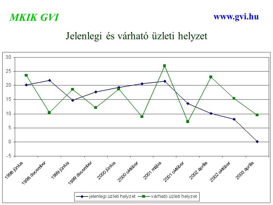 Jelenlegi és várható üzleti helyzet MKIK GVI www.gvi.hu