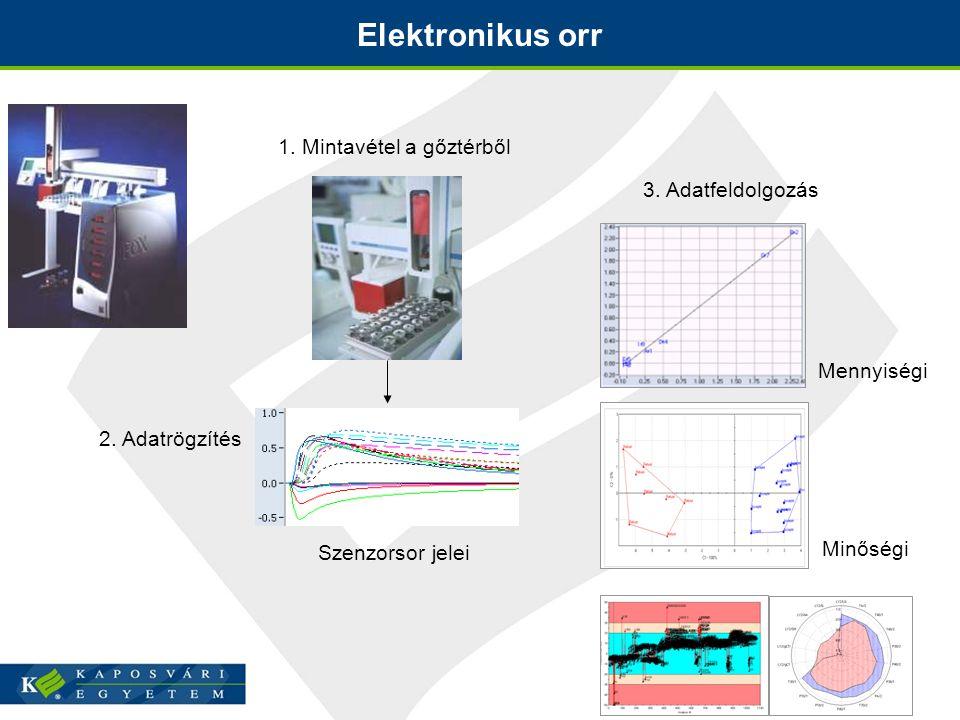 Elektronikus orr 1.Mintavétel a gőztérből Szenzorsor jelei 2.