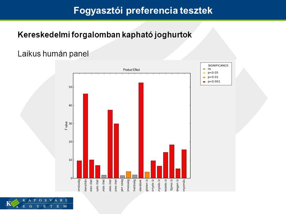 Fogyasztói preferencia tesztek Kereskedelmi forgalomban kapható joghurtok Laikus humán panel