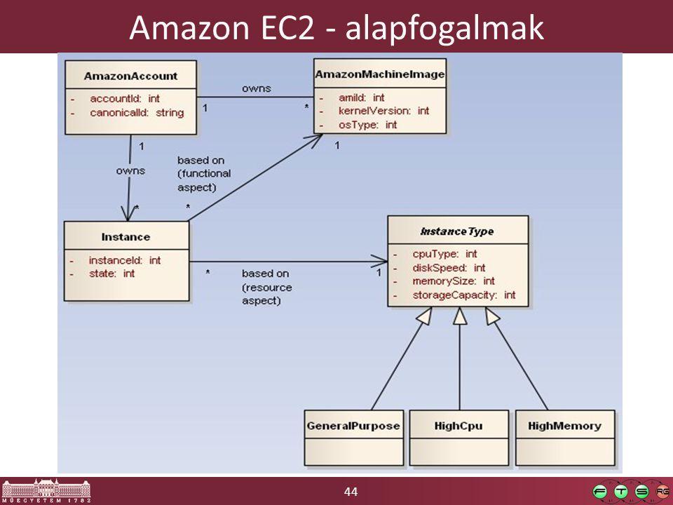 44 Amazon EC2 - alapfogalmak