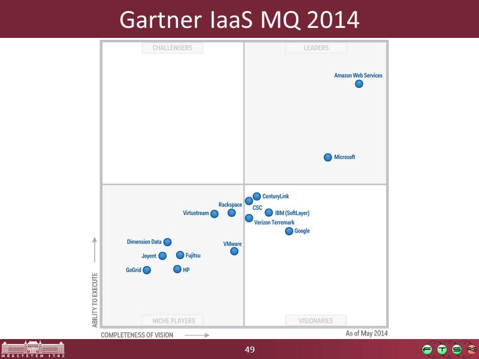 49 Gartner IaaS MQ 2014