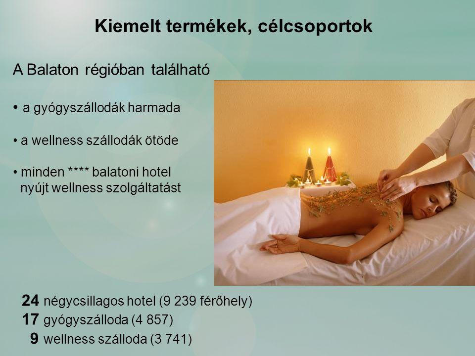 A Balaton régióban található a gyógyszállodák harmada a wellness szállodák ötöde minden **** balatoni hotel nyújt wellness szolgáltatást 24 négycsillagos hotel (9 239 férőhely) 17 gyógyszálloda (4 857) 9 wellness szálloda (3 741) Kiemelt termékek, célcsoportok