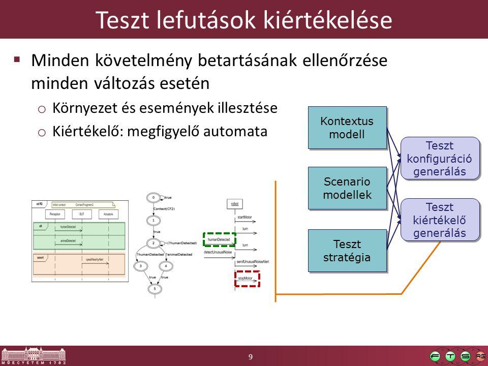 Tesztelési módszer  Precíz követelmény modellezés  Automatikus eszközök Kontextus modell Kontextus modell Teszt végrehajtás Teszt lefutások Teszt értékelés Teszt adat Teszt adat generálás Teszt oracle Kontextus és követelmény modellezés Teszt kiértékelő generálás Akció modell Akció modell Scenariok Teszt mértékek Automatikus eszközökkel támogatott 10