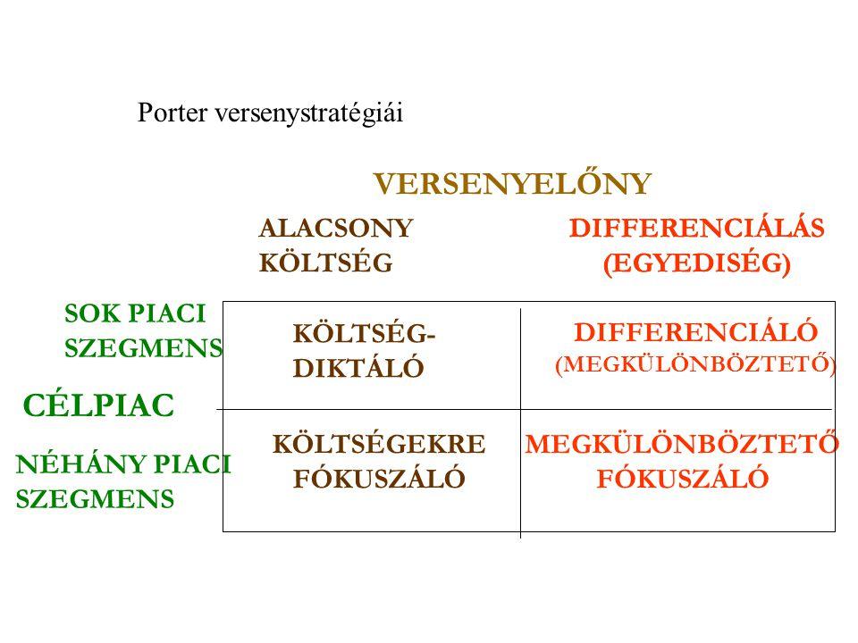 VERSENYELŐNY ALACSONY KÖLTSÉG DIFFERENCIÁLÓ (MEGKÜLÖNBÖZTETŐ) KÖLTSÉG- DIKTÁLÓ KÖLTSÉGEKRE FÓKUSZÁLÓ MEGKÜLÖNBÖZTETŐ FÓKUSZÁLÓ SOK PIACI SZEGMENS NÉHÁ