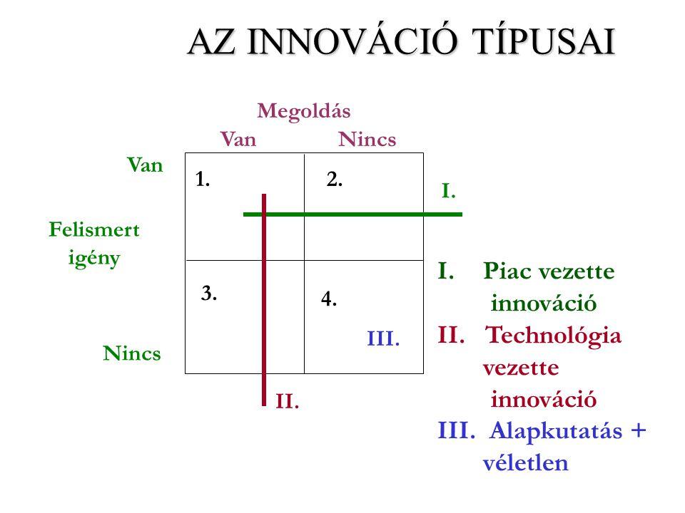 Megoldás VanNincs Van Nincs 1.2. 3. 4. III. I. II. Felismert igény AZ INNOVÁCIÓ TÍPUSAI I.Piac vezette innováció II. Technológia vezette innováció III