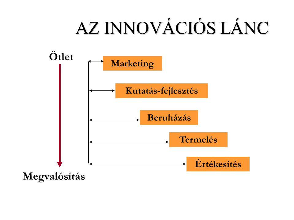 Ötlet Megvalósítás Marketing Beruházás Kutatás-fejlesztés Termelés Értékesítés AZ INNOVÁCIÓS LÁNC