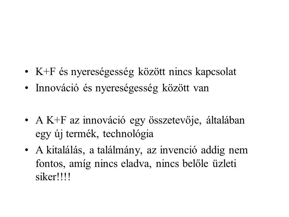 K+F és nyereségesség között nincs kapcsolat Innováció és nyereségesség között van A K+F az innováció egy összetevője, általában egy új termék, technol