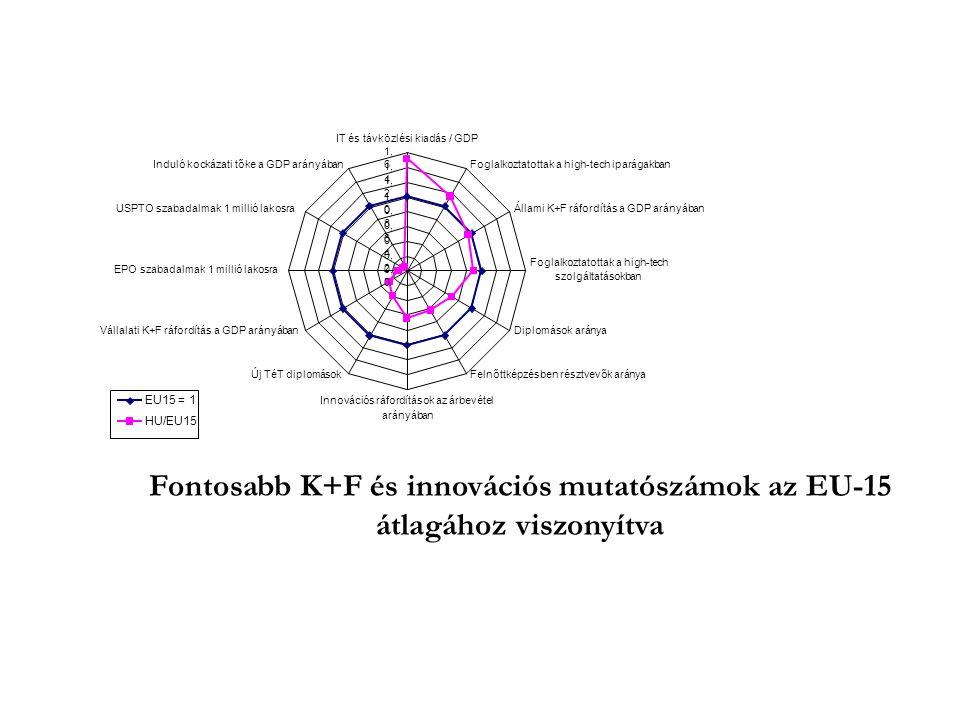 Fontosabb K+F és innovációs mutatószámok az EU-15 átlagához viszonyítva