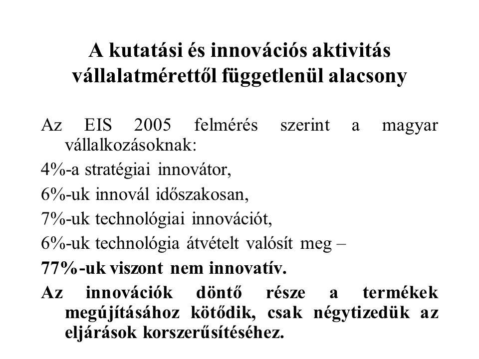 A kutatási és innovációs aktivitás vállalatmérettől függetlenül alacsony Az EIS 2005 felmérés szerint a magyar vállalkozásoknak: 4%-a stratégiai innov