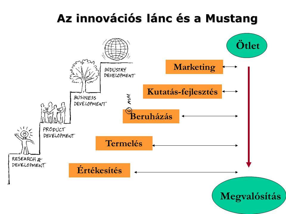 Az innovációs lánc és a Mustang Marketing Beruházás Kutatás-fejlesztés Termelés Értékesítés Megvalósítás Ötlet