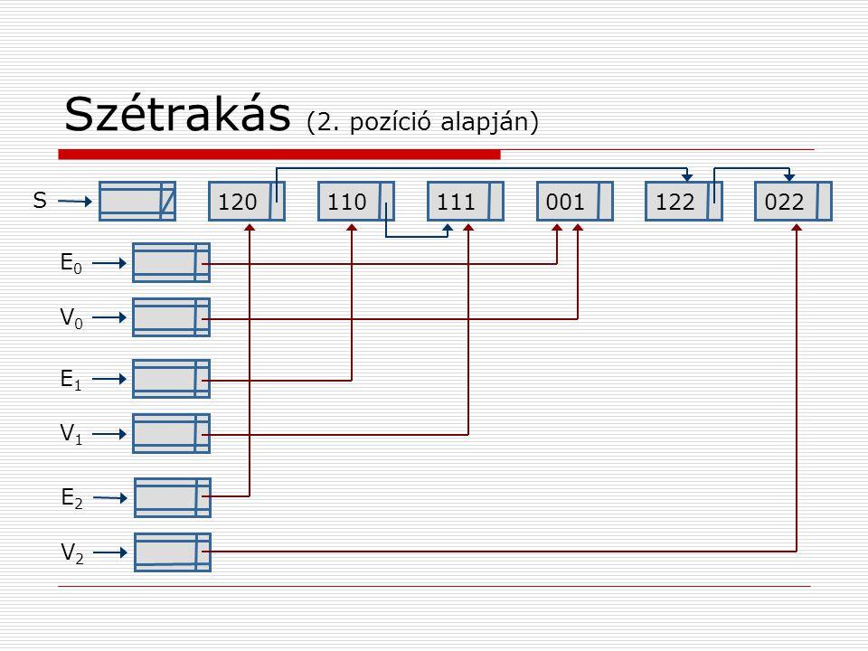 Szétrakás (2. pozíció alapján) 120110111001122022 S E0E0 V0V0 E1E1 V1V1 E2E2 V2V2