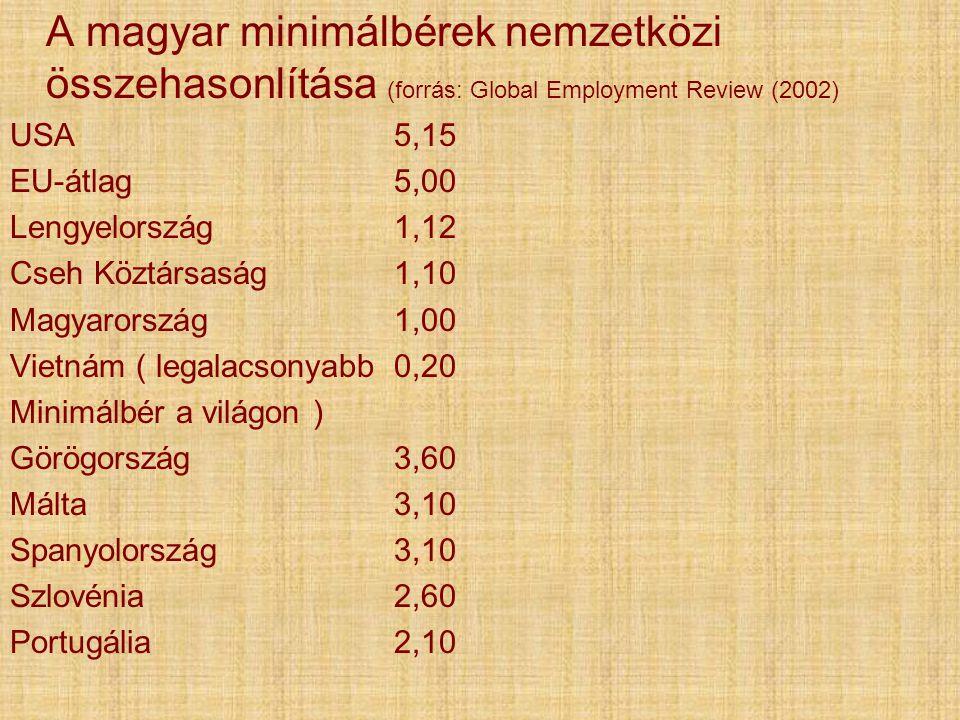 A magyar minimálbérek nemzetközi összehasonlítása (forrás: Global Employment Review (2002) USA5,15 EU-átlag5,00 Lengyelország1,12 Cseh Köztársaság1,10 Magyarország1,00 Vietnám ( legalacsonyabb0,20 Minimálbér a világon ) Görögország3,60 Málta3,10 Spanyolország3,10 Szlovénia2,60 Portugália2,10