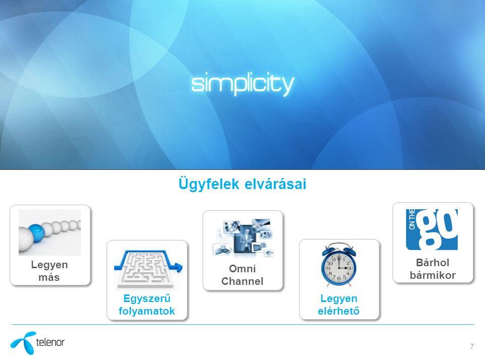 7 Omni Channel Egyszerű folyamatok Bárhol bármikor Legyen más Legyen elérhető Ügyfelek elvárásai