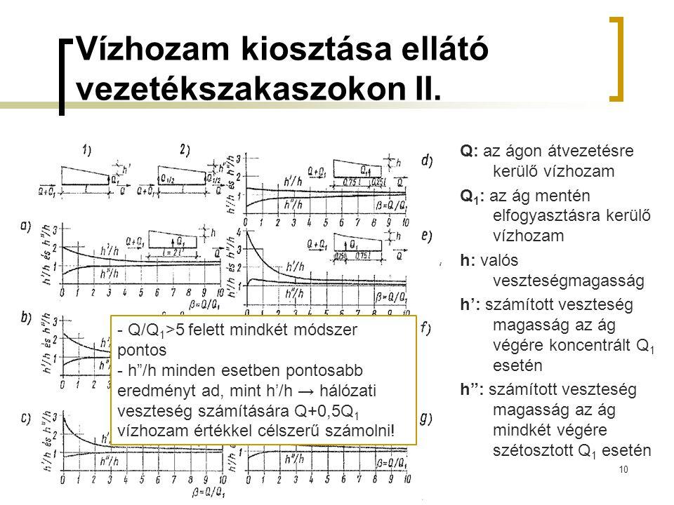Vízhozam kiosztása ellátó vezetékszakaszokon II. Q: az ágon átvezetésre kerülő vízhozam Q 1 : az ág mentén elfogyasztásra kerülő vízhozam h: valós ves