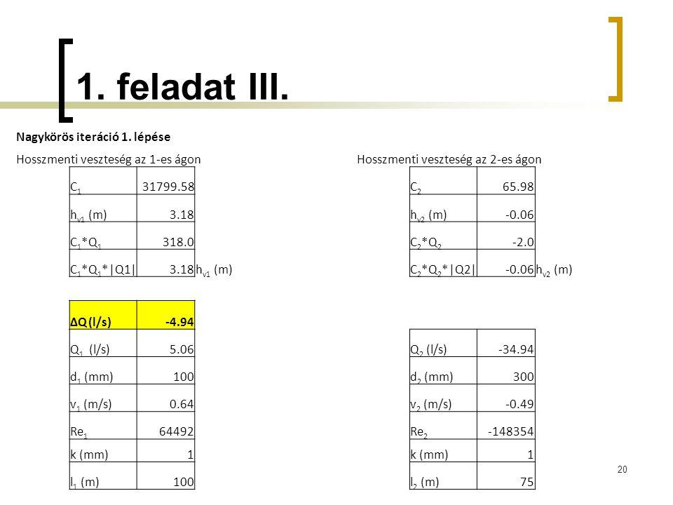 1. feladat III. 20 Nagykörös iteráció 1. lépése Hosszmenti veszteség az 1-es ágonHosszmenti veszteség az 2-es ágon C1C1 31799.58C2C2 65.98 h v1 (m)3.1