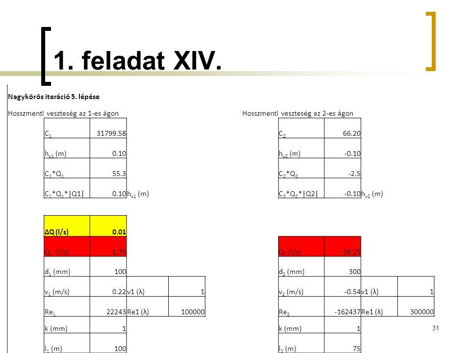 1. feladat XIV. 31 Nagykörös iteráció 5. lépése Hosszmenti veszteség az 1-es ágonHosszmenti veszteség az 2-es ágon C1C1 31799.58C2C2 66.20 h v1 (m)0.1