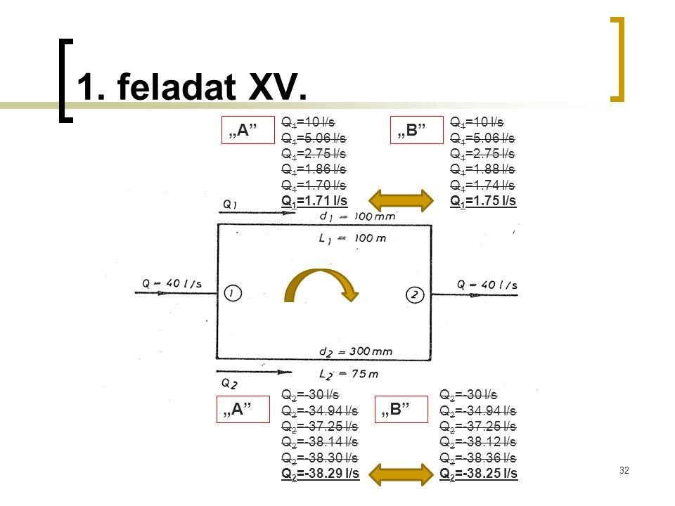 1. feladat XV. 32 Q 1 =10 l/s Q 1 =5.06 l/s Q 1 =2.75 l/s Q 1 =1.86 l/s Q 1 =1.70 l/s Q 1 =1.71 l/s Q 2 =-30 l/s Q 2 =-34.94 l/s Q 2 =-37.25 l/s Q 2 =