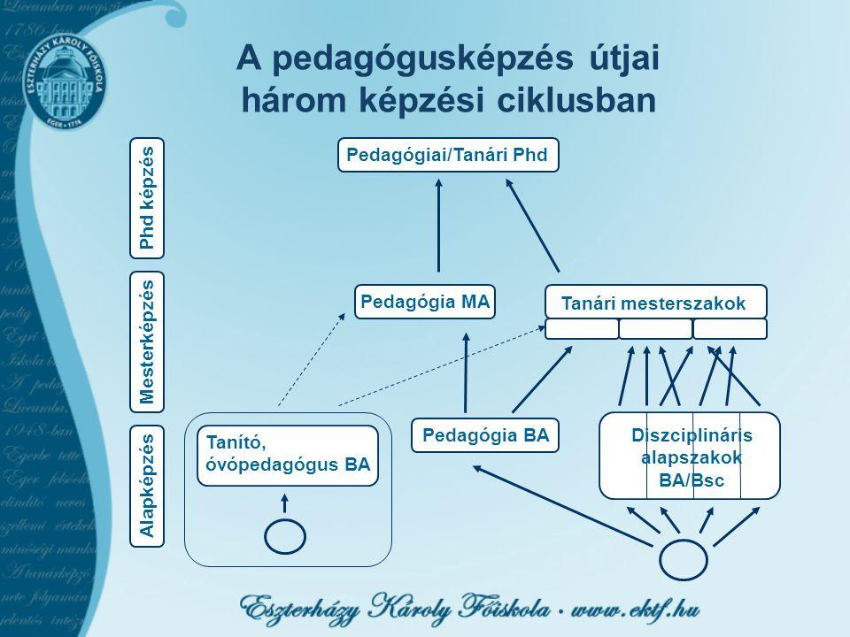 A pedagógusképzés útjai három képzési ciklusban Phd képzés Mesterképzés Alapképzés Pedagógiai/Tanári Phd Pedagógia MA Pedagógia BA Tanító, óvópedagógu