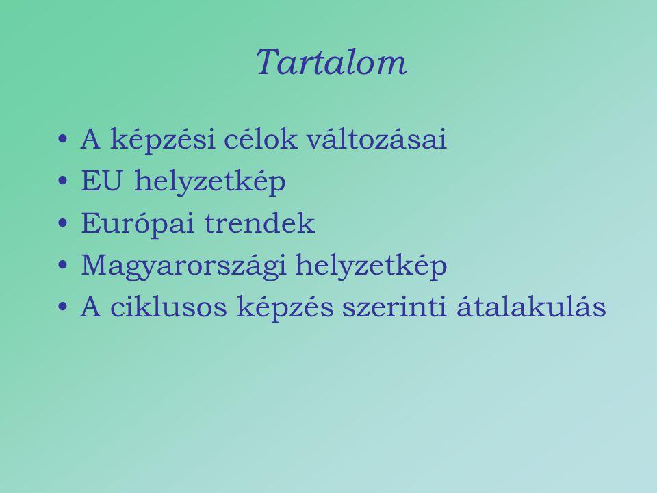 Tartalom A képzési célok változásai EU helyzetkép Európai trendek Magyarországi helyzetkép A ciklusos képzés szerinti átalakulás