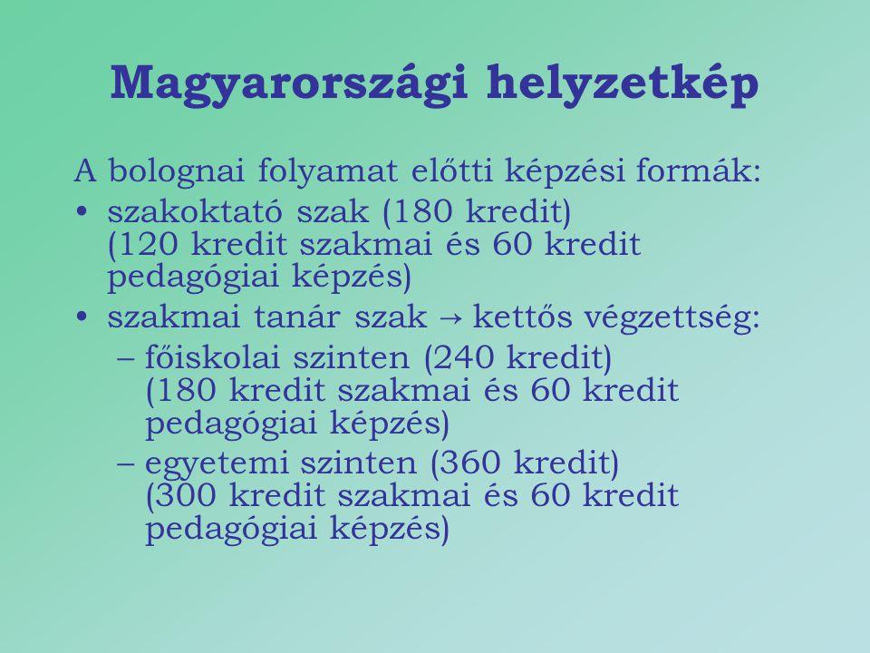Magyarországi helyzetkép A bolognai folyamat előtti képzési formák: szakoktató szak (180 kredit) (120 kredit szakmai és 60 kredit pedagógiai képzés) szakmai tanár szak → kettős végzettség: –főiskolai szinten (240 kredit) (180 kredit szakmai és 60 kredit pedagógiai képzés) –egyetemi szinten (360 kredit) (300 kredit szakmai és 60 kredit pedagógiai képzés)
