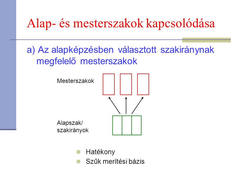 Alap- és mesterszakok kapcsolódása b) Tanulmányok folytatása egy képzési ágon ill.