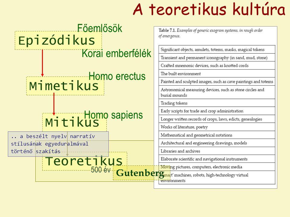 Epizódikus Mimetikus Homo erectus Főemlősök Korai emberfélék A teoretikus kultúra Mitikus Homo sapiens Teoretikus külső memória e szközök szimbolikus