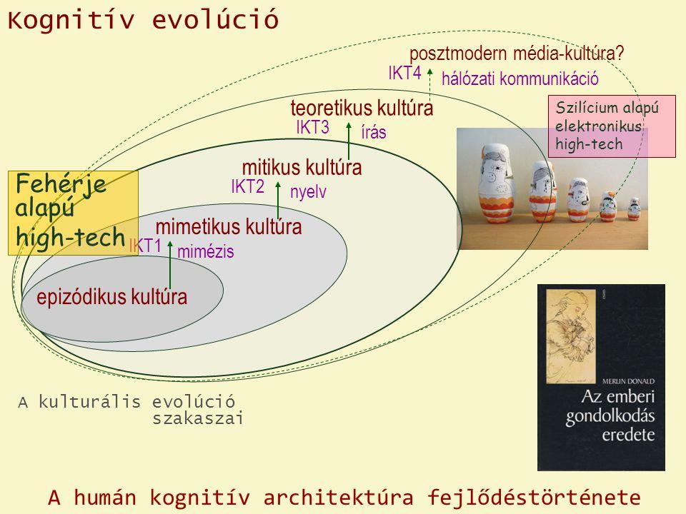 posztmodern média-kultúra? teoretikus kultúra mitikus kultúra mimetikus kultúra epizódikus kultúra Kognitív evolúció A kulturális evolúció szakaszai m